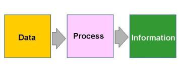 data_processing_chart